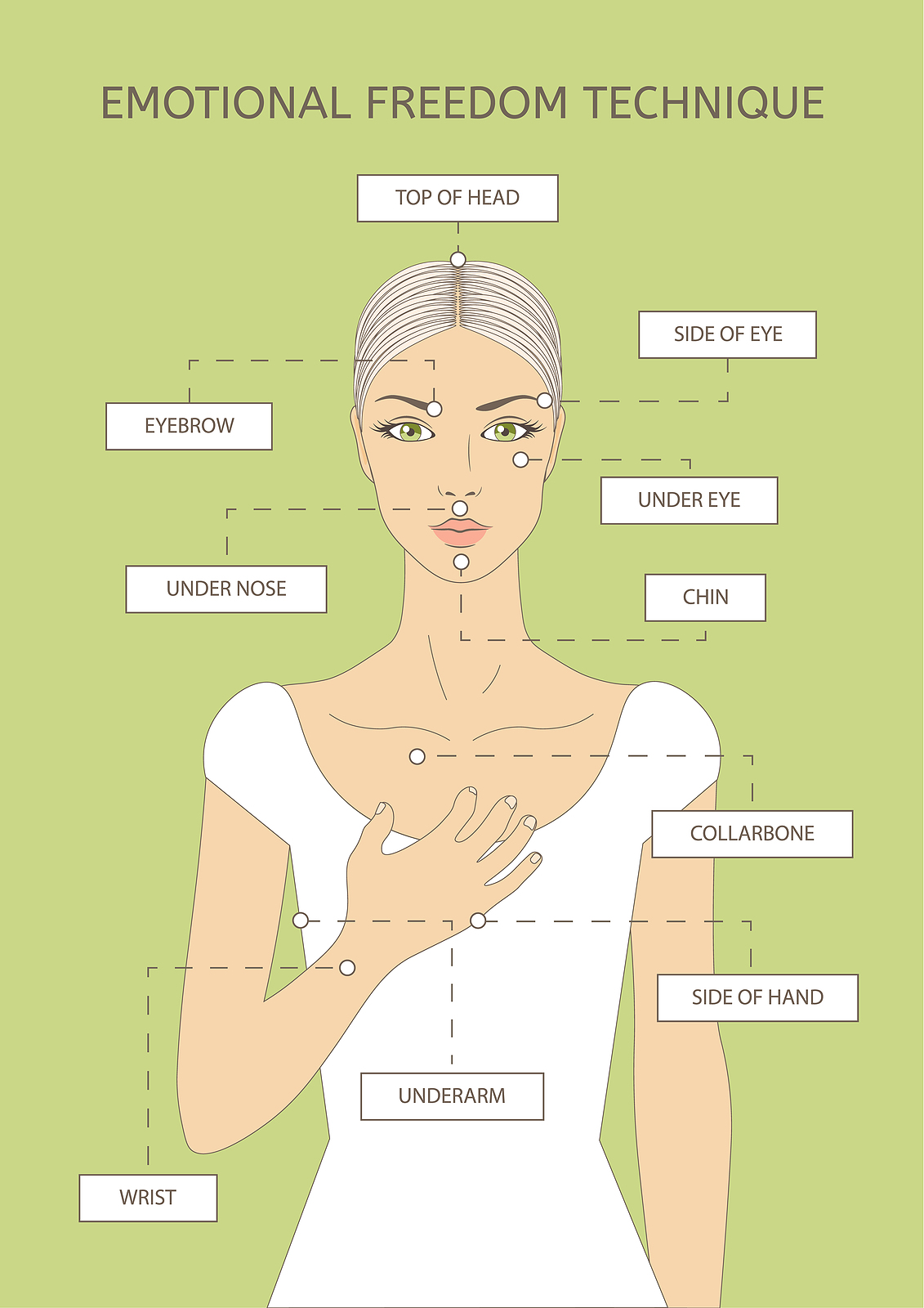 A diagram of tapping points for EFT showing the various places tapping is effective on the body. These meridian points help process anxiety, codependency, trauma, stress and more with a trained therapist in Miramar, FL. Get online therapy for women in Florida here!